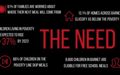 Feeding Futures: The Need