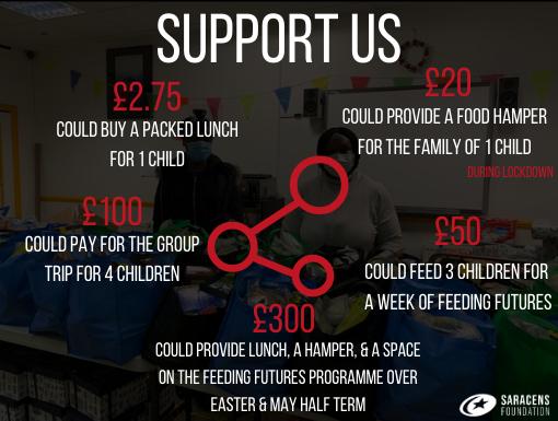 Feeding Futures – The Impact